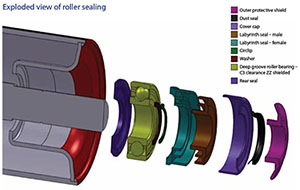 Exploded View of Roller Sealing